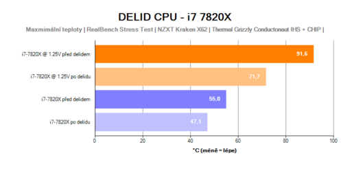 delid; delid CPU; delid i7-7820x; thermal grizzly conductonaut; liquid metal